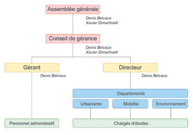 Pic_Up_Cie_Organigramme
